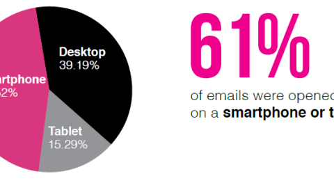 email marketing pie chart showing percentage of emails opened on mobile device