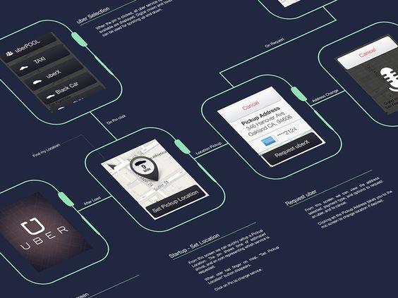 apple watch uber app design
